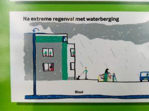 Rioolsysteem dat gekoppeld is aan de ondergrondse waterberging