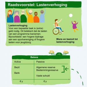 Infographic Lastenverhoging Gemeente Westland