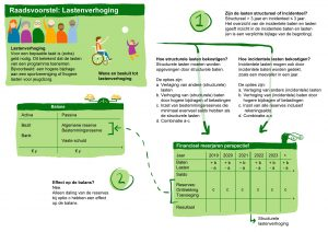 Lastenverhoging in een infographic