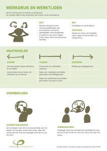 Infographic Risico Inventarisatie en Evaluatie