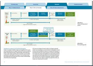 Beeldregistratie van het onderzoek over toegangsprocedure