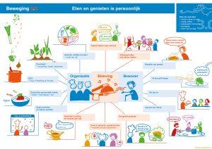 Nieuwe voedingsvisie in een illustratieve infographic voor zorgorganisatie