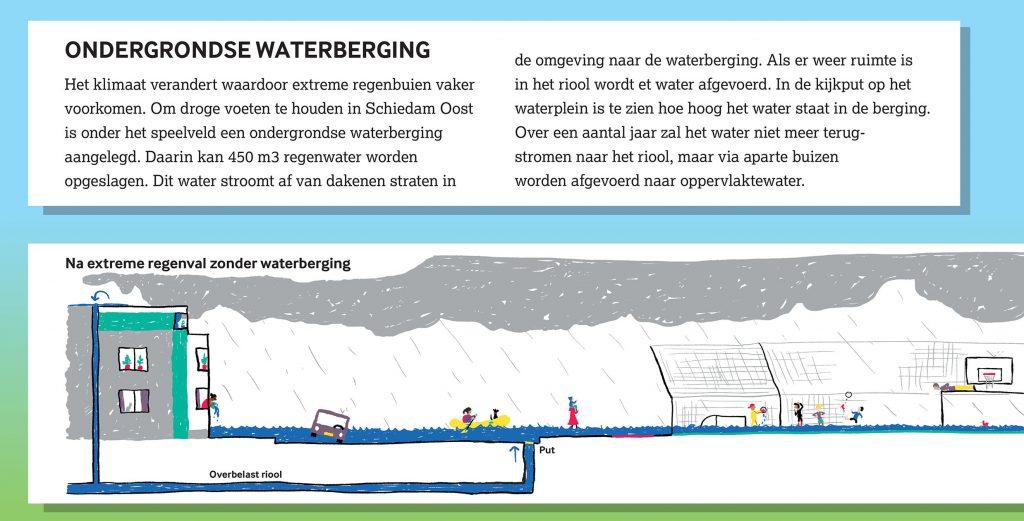 Informatie bord met infographics over de werking van de ondergrondse waterberging in Schiedam