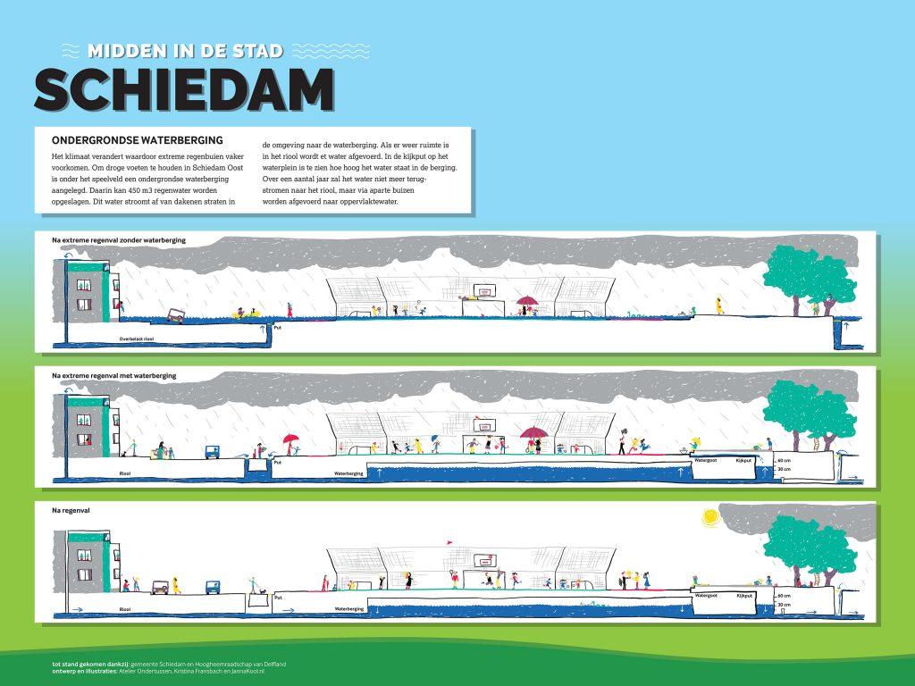 Informatie bord Ondergrondse waterberging Schiedam