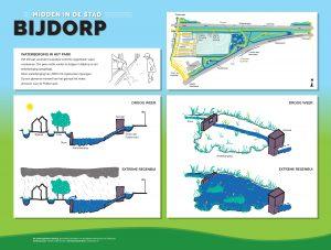 Informatie bord met infographics over de werking van de waterberging in park Bijdorp
