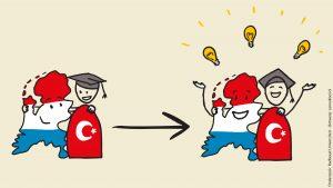 Samenwerking Turken en Nederland