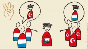 Turken vinden migrant Nederlands en Nederlanders vinden migrant Turks