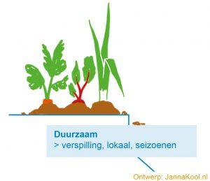 Visie over voeding in een illustratieve infographic