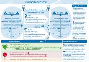 Infographics-voor-gemeentelijk-begrotingsonderzoek_Begroting-strategie