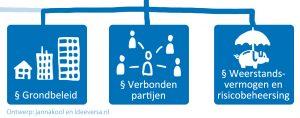 Infographics-voor-gemeentelijk-begrotingsonderzoek_Detail-Leeswijzer-grondbeleid