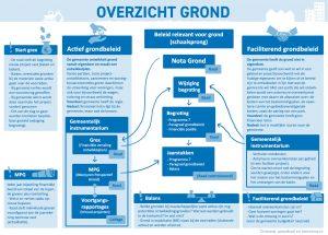 Infographics-voor-gemeentelijk-begrotingsonderzoek_Grond-beleid