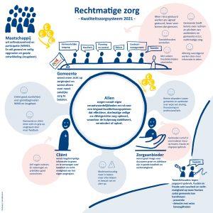 Rechtmatige zorg in een infographic helder in een infographic