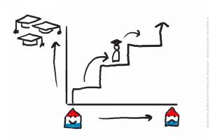 Schets ontwerp van een grafiek over opleidingsniveau en je in Nederland thuisvoelen